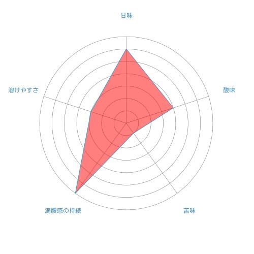 radar-chart%e3%83%a8%e3%83%bc%e3%82%b0%e3%83%ab