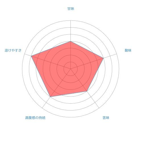 radar-chart%e3%82%b0%e3%83%ac%e3%83%bc%e3%83%97