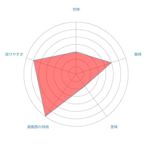 radar-chart%e7%82%ad%e9%85%b8%e6%b0%b4