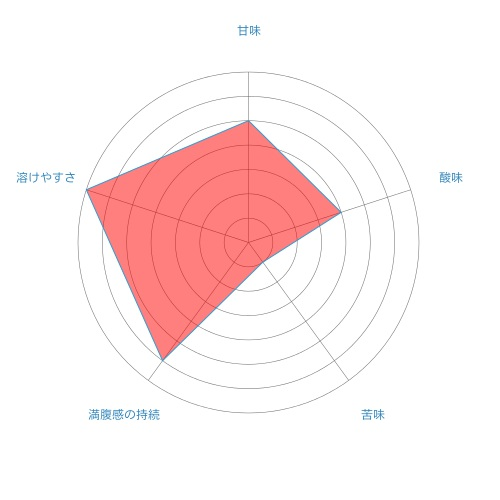 radar-chart%e6%b0%b4