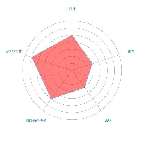 radar-chart%e3%83%9f%e3%83%ab%e3%82%af