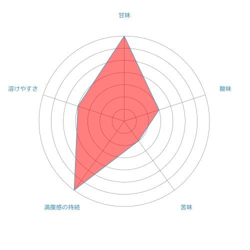radar-chart%e3%81%be%e3%82%81%e3%81%a1%e3%81%a1