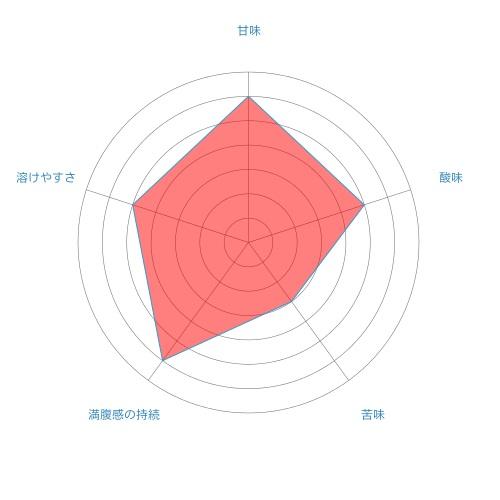 radar-chart%e3%81%b1%e3%81%84%e3%82%93