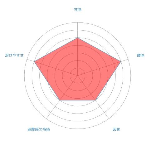 radar-chartat